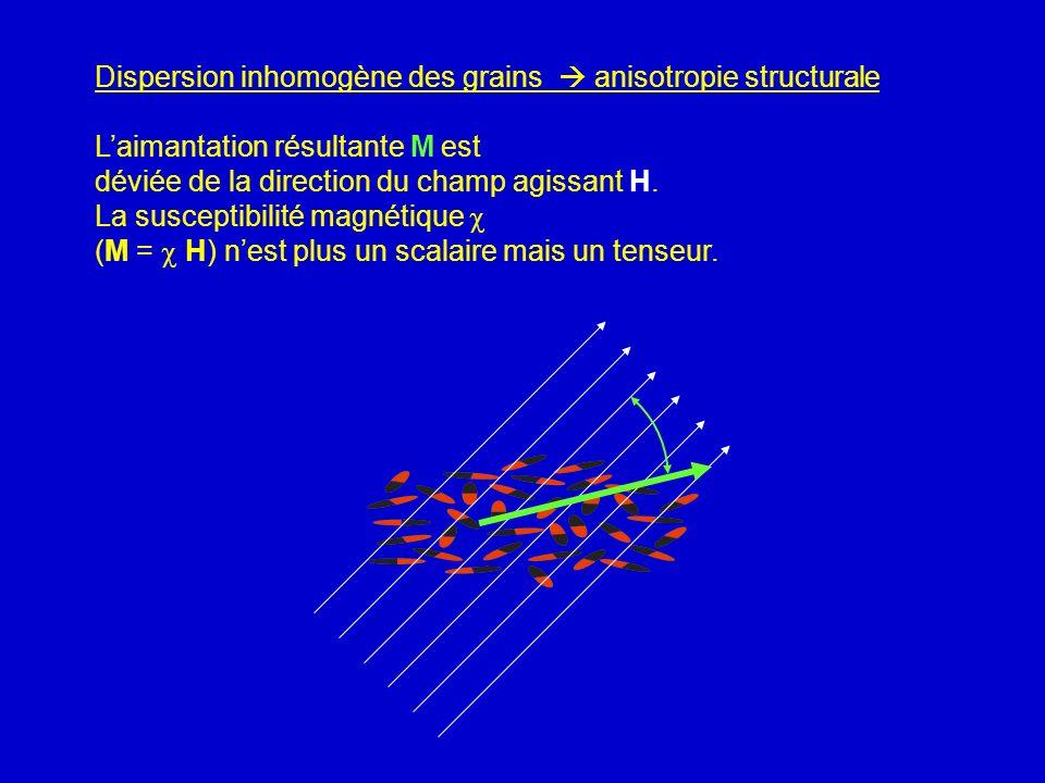 Dispersion inhomogène des grains anisotropie structurale Laimantation résultante M est déviée de la direction du champ agissant H. La susceptibilité m