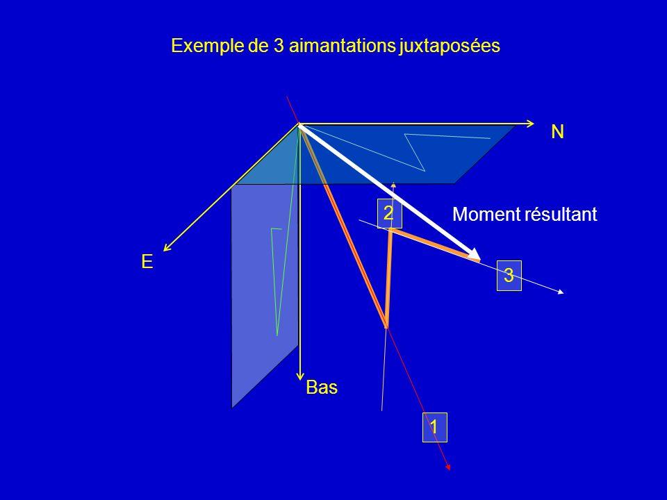 Bas N E Exemple de 3 aimantations juxtaposées 1 2 3 Moment résultant