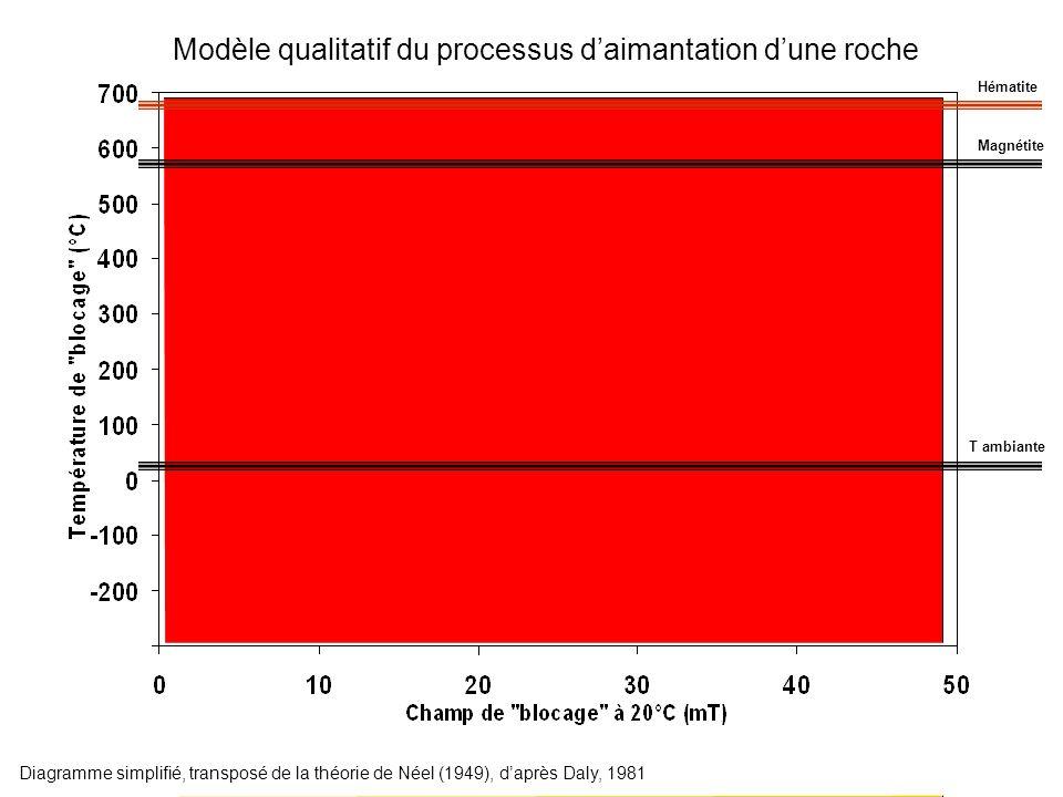 Magnétite Hématite T ambiante Modèle qualitatif du processus daimantation dune roche Diagramme simplifié, transposé de la théorie de Néel (1949), dapr