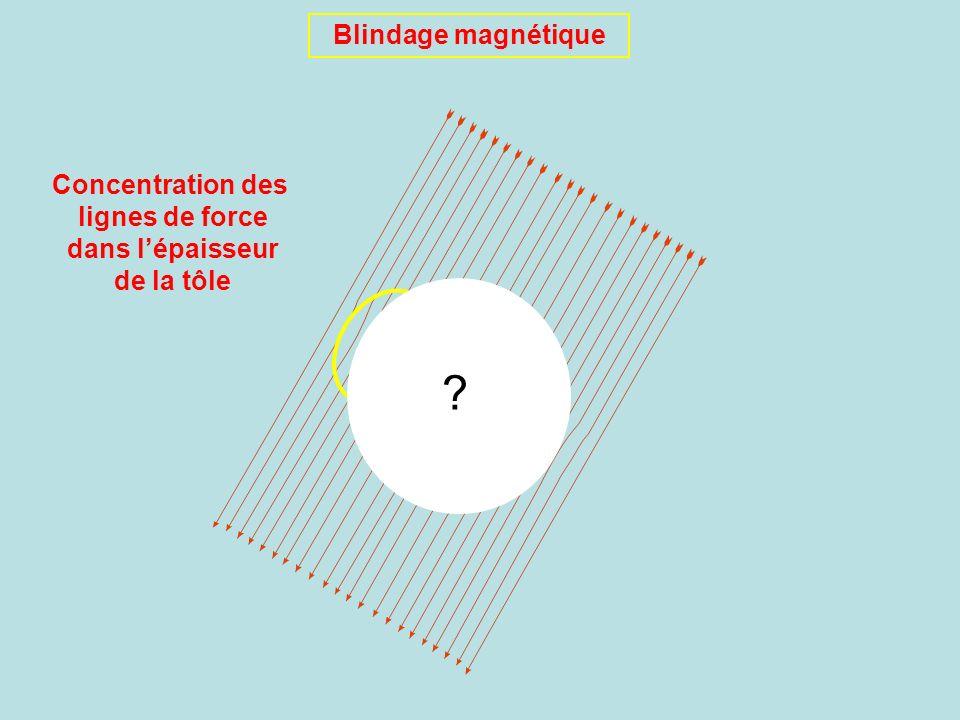 Blindage magnétique Concentration des lignes de force dans lépaisseur de la tôle ?