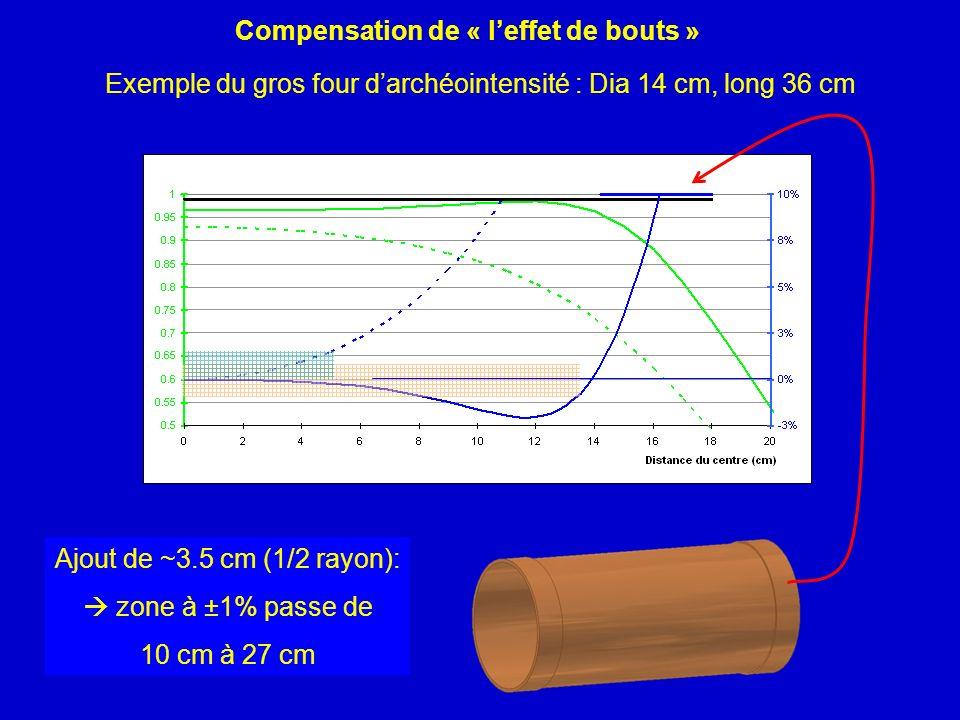 Compensation de « leffet de bouts » Exemple du gros four darchéointensité : Dia 14 cm, long 36 cm Ajout de ~3.5 cm (1/2 rayon): zone à ±1% passe de 10