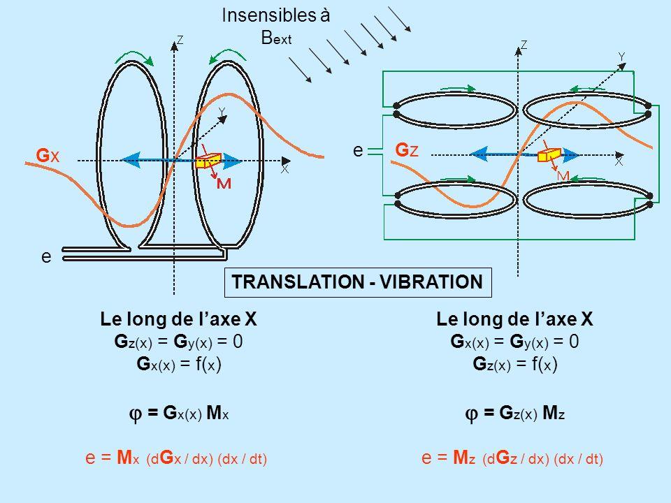Le long de laxe X G z (x) = G y (x) = 0 G x (x) = f( x ) = G x (x) M x e = M x (d G x / dx) (dx / dt) TRANSLATION - VIBRATION e GxGx Le long de laxe X