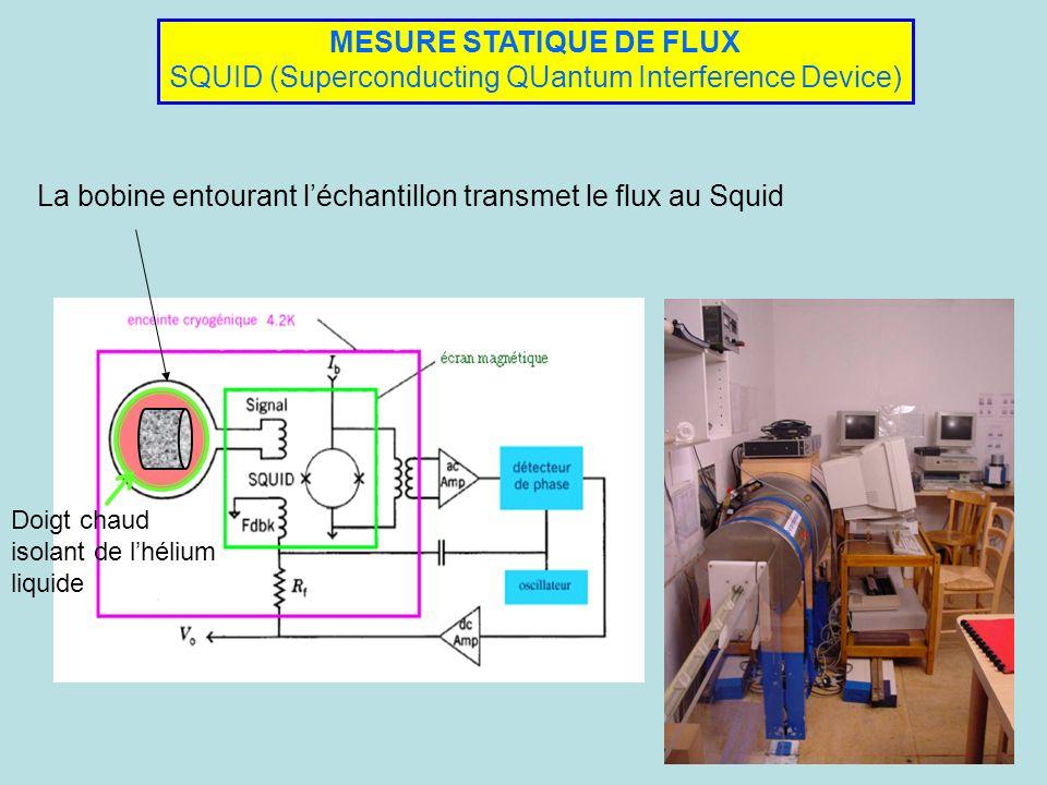 Doigt chaud isolant de lhélium liquide MESURE STATIQUE DE FLUX SQUID (Superconducting QUantum Interference Device) La bobine entourant léchantillon tr
