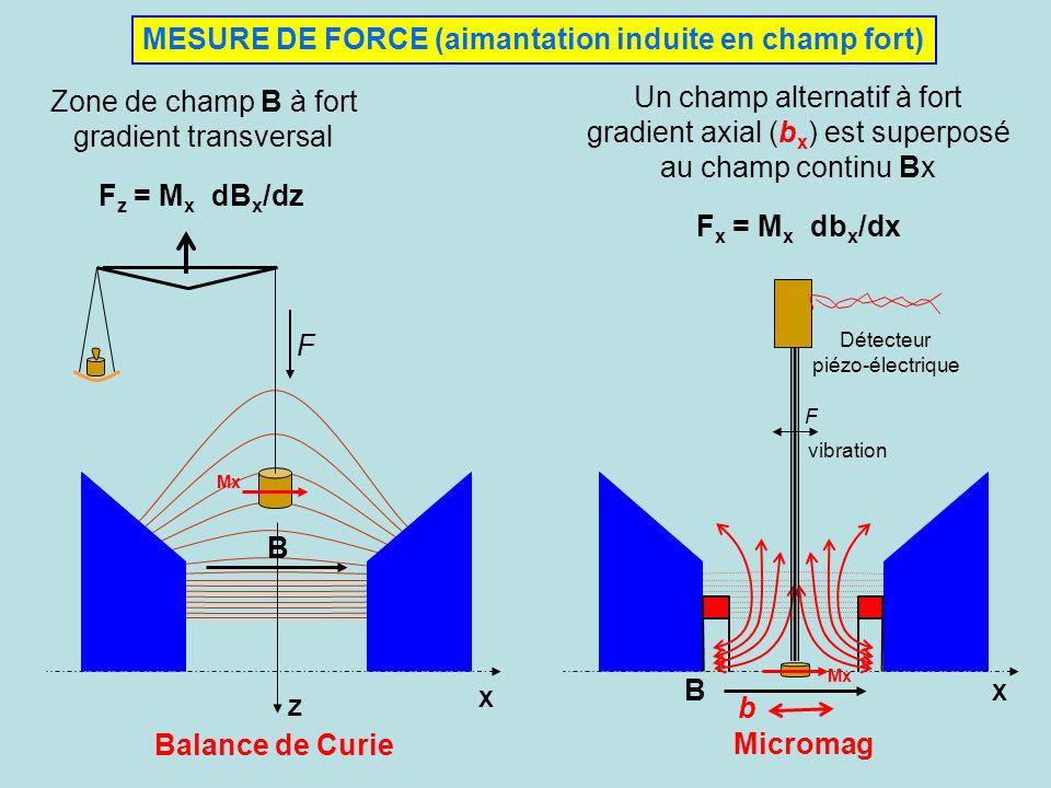 MESURE DE FORCE (aimantation induite en champ fort) Balance de Curie Z X Mx F B F z = M x dB x /dz Zone de champ B à fort gradient transversal Un cham