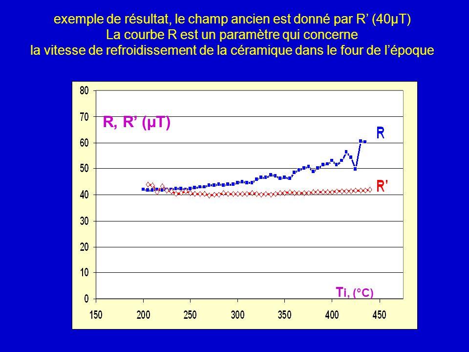 T i, (°C) R, R (µT) exemple de résultat, le champ ancien est donné par R (40µT) La courbe R est un paramètre qui concerne la vitesse de refroidissemen