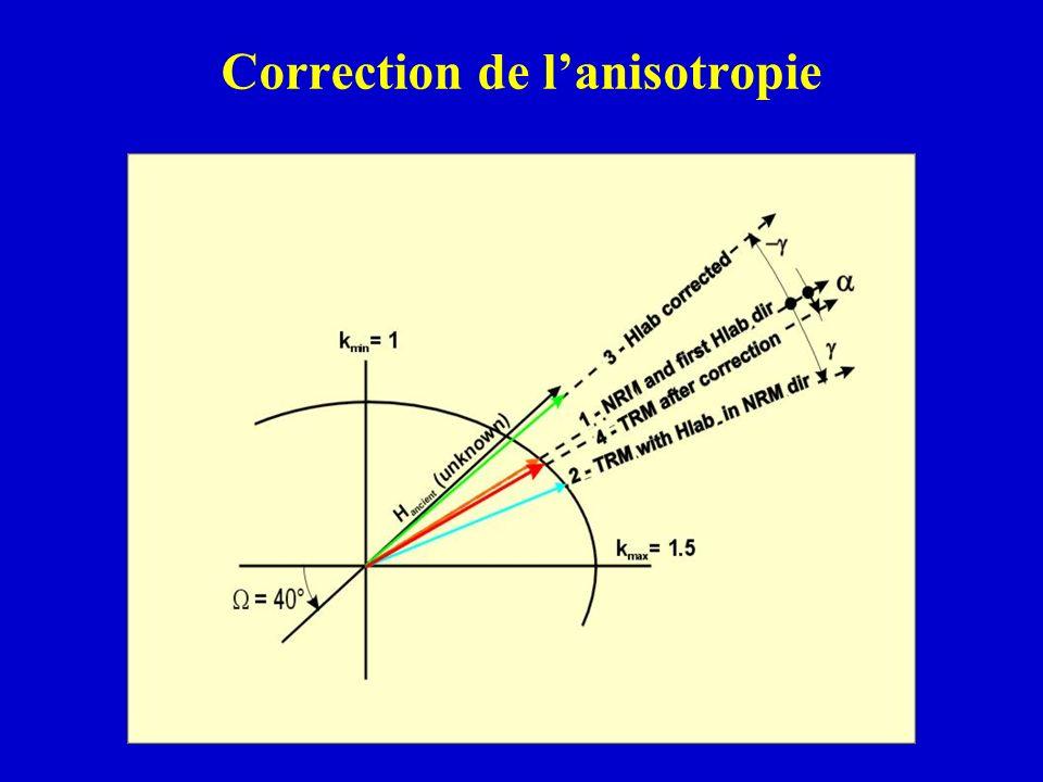 Correction de lanisotropie