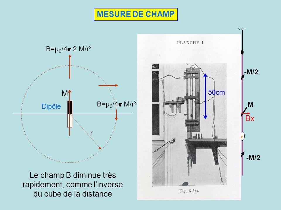 MESURE DE CHAMP r M B=µ 0 /4 2 M/r 3 B=µ 0 /4 M/r 3 Le champ B diminue très rapidement, comme linverse du cube de la distance Dipôle Capteur à aimants
