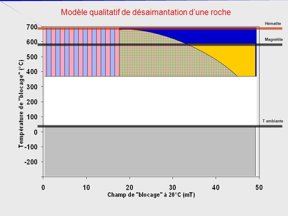 Magnétite Hématite T ambiante Modèle qualitatif de désaimantation dune roche