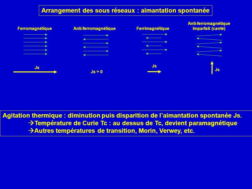 Arrangement des sous réseaux : aimantation spontanée Agitation thermique : diminution puis disparition de laimantation spontanée Js. Température de Cu