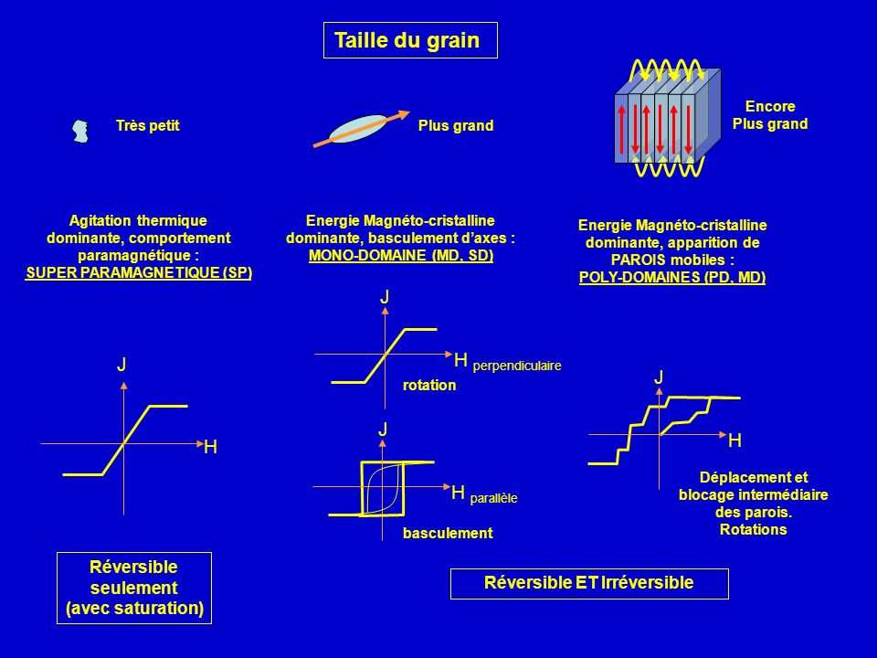 Taille du grain Très petit Agitation thermique dominante, comportement paramagnétique : SUPER PARAMAGNETIQUE (SP) Energie Magnéto-cristalline dominant