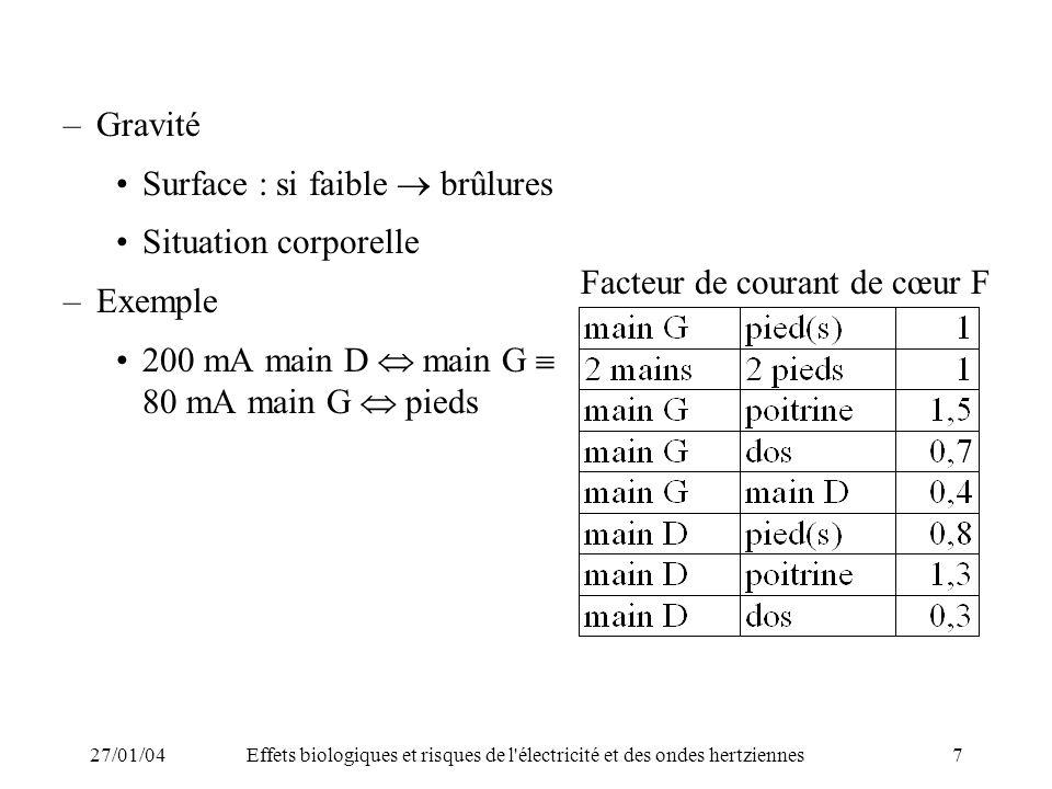 27/01/04Effets biologiques et risques de l électricité et des ondes hertziennes8 –Effets Perception du courant à partir de 0,5 mA pour 50 – 60 Hz Tétanisation neuromusculaire à partir de 10 mA (« collage ») Paralysie du diaphragme +++ vers 20 mA.