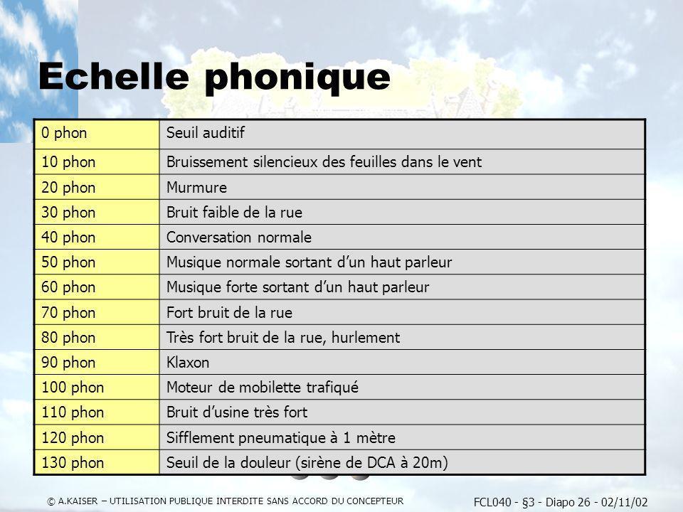FCL040 - §3 - Diapo 26 - 02/11/02 © A.KAISER – UTILISATION PUBLIQUE INTERDITE SANS ACCORD DU CONCEPTEUR Echelle phonique 0 phonSeuil auditif 10 phonBr