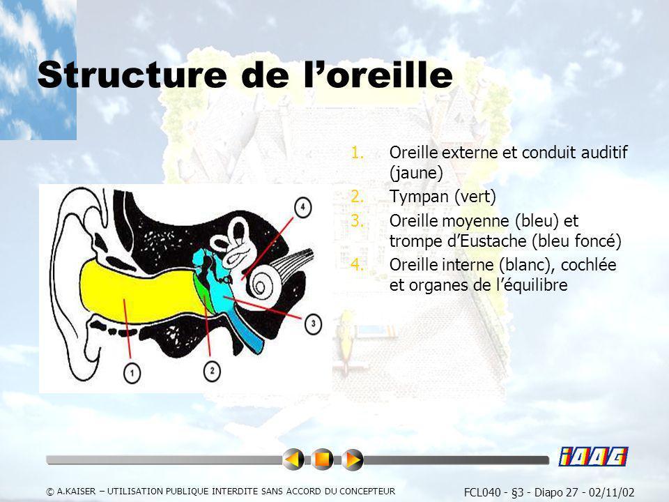 FCL040 - §3 - Diapo 27 - 02/11/02 © A.KAISER – UTILISATION PUBLIQUE INTERDITE SANS ACCORD DU CONCEPTEUR Structure de loreille 1.Oreille externe et con