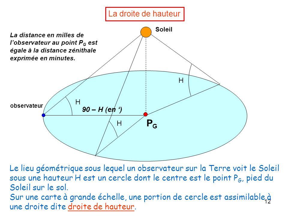 12 La droite de hauteur H H H Soleil PGPG observateur Le lieu géométrique sous lequel un observateur sur la Terre voit le Soleil sous une hauteur H es