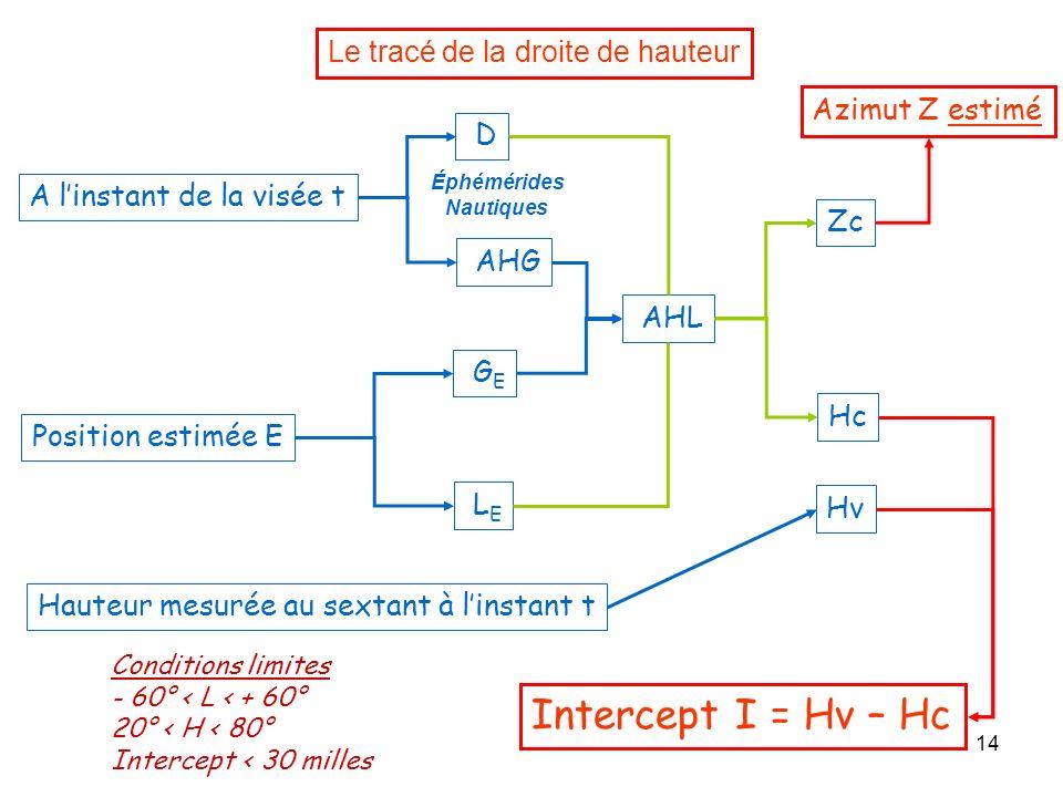14 Le tracé de la droite de hauteur A linstant de la visée t D AHG Position estimée E L E G E AHL Zc Hc Hauteur mesurée au sextant à linstant t Hv Int