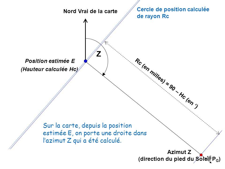 15 Azimut Z (direction du pied du Soleil P G ) Position estimée E Nord Vrai de la carte (Hauteur calculée Hc) Cercle de position calculée de rayon Rc