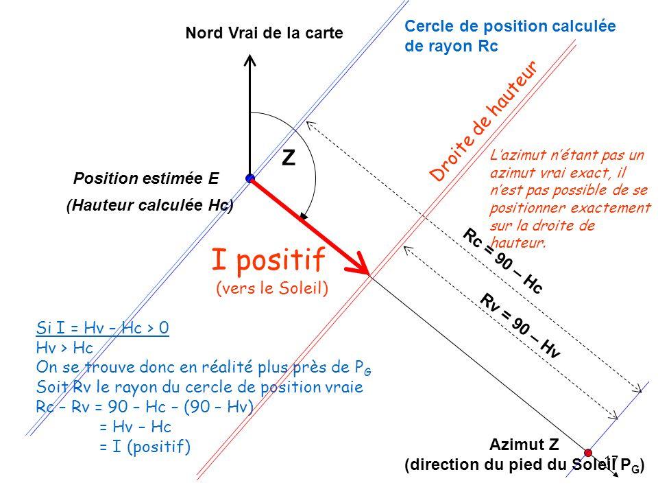 17 Azimut Z (direction du pied du Soleil P G ) Position estimée E Nord Vrai de la carte (Hauteur calculée Hc) Cercle de position calculée de rayon Rc