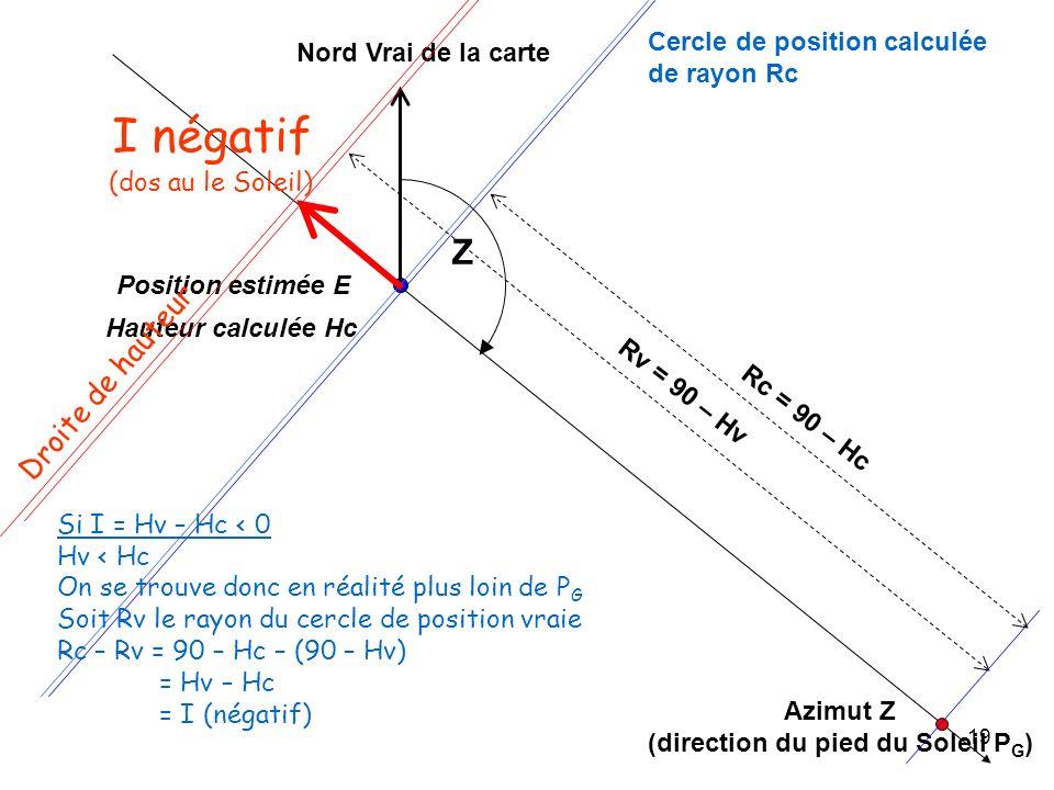 19 Azimut Z (direction du pied du Soleil P G ) Position estimée E Nord Vrai de la carte Hauteur calculée Hc Cercle de position calculée de rayon Rc Rc