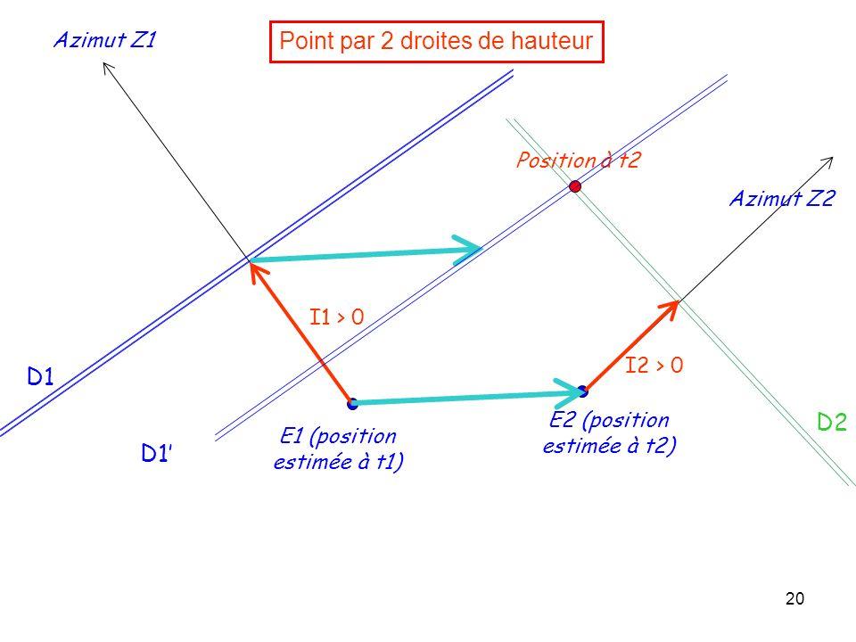 20 Point par 2 droites de hauteur E1 (position estimée à t1) Azimut Z1 I1 > 0 E2 (position estimée à t2) Azimut Z2 D1 I2 > 0 Position à t2 D2 D1
