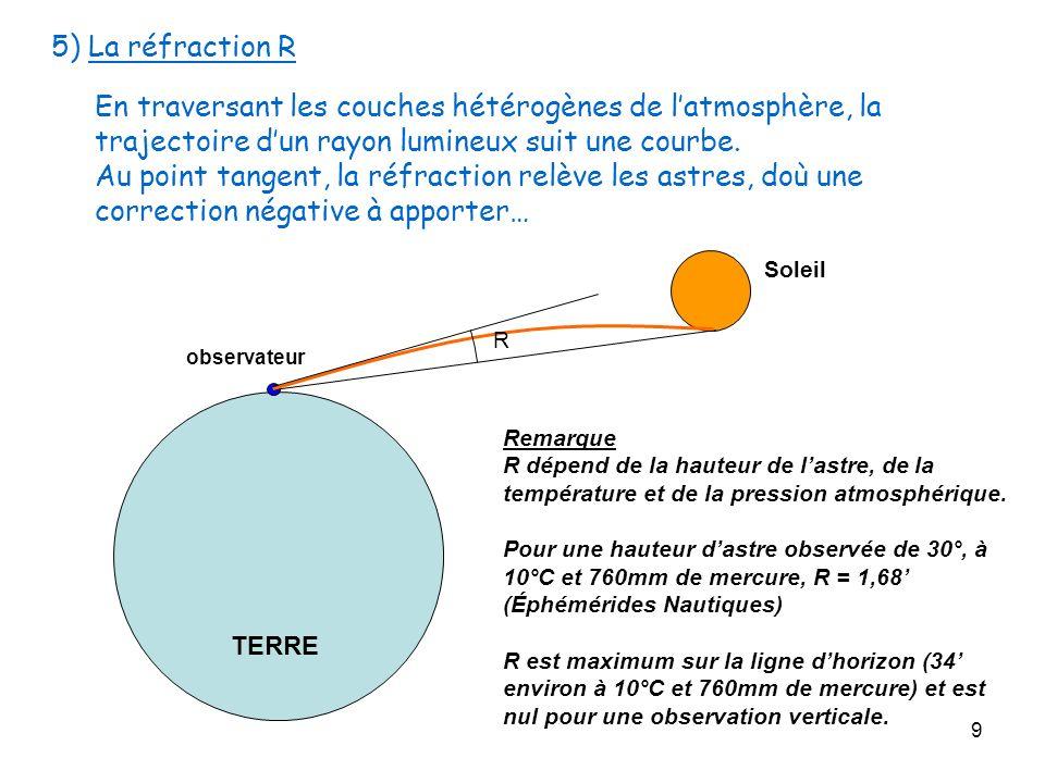 9 5) La réfraction R En traversant les couches hétérogènes de latmosphère, la trajectoire dun rayon lumineux suit une courbe. Au point tangent, la réf