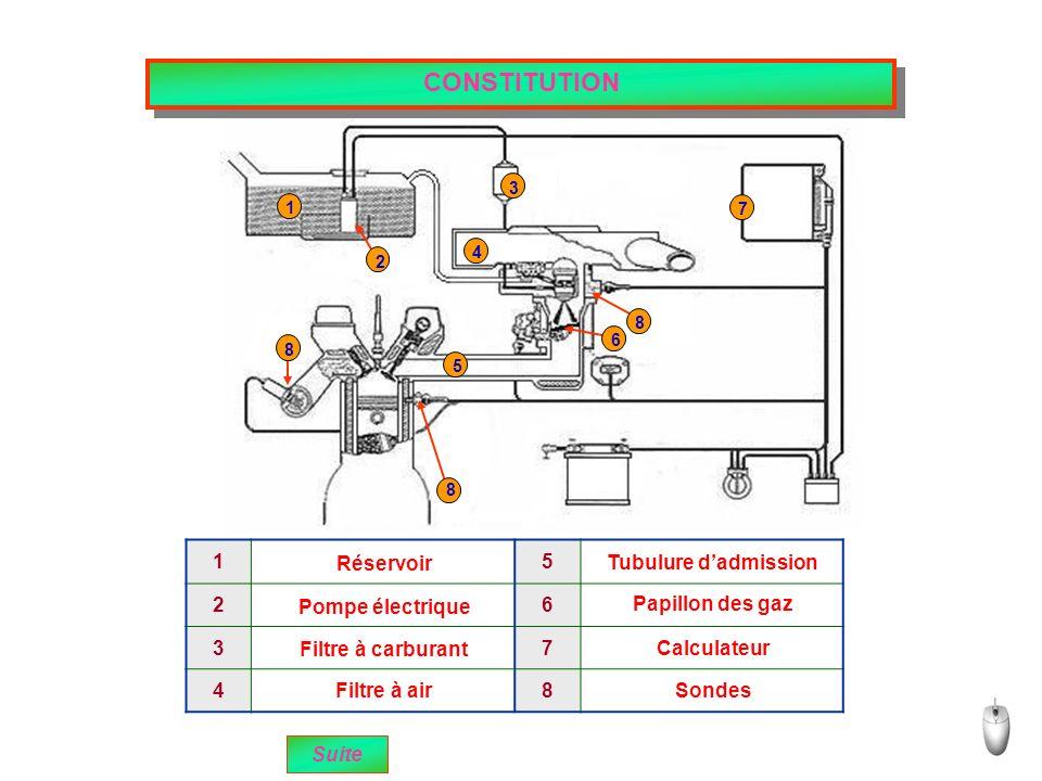 CONSTITUTION 1 3 4 2 5 6 7 8 8 8 15 26 37 48 Suite Réservoir Pompe électrique Filtre à carburant Filtre à air Tubulure dadmission Papillon des gaz Calculateur Sondes