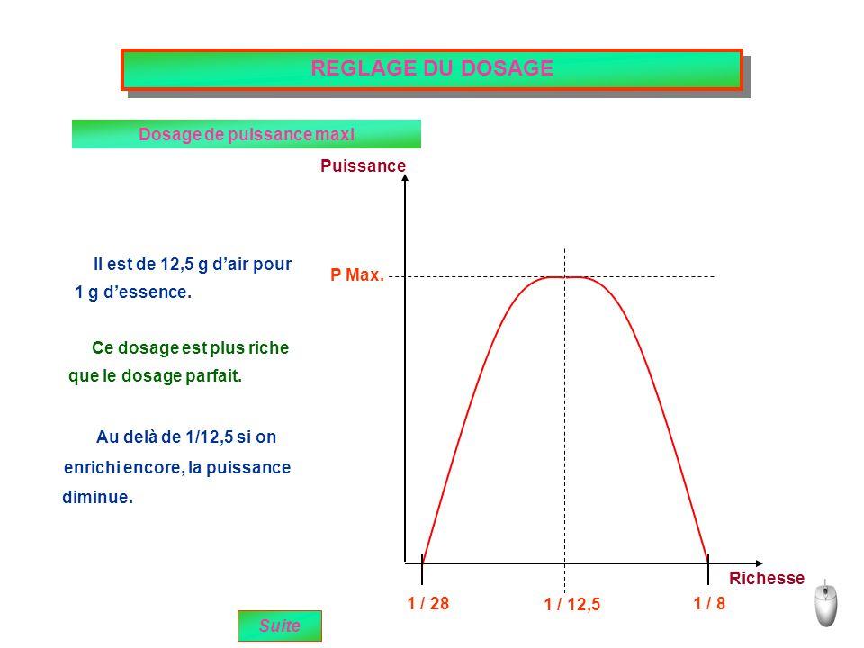 Puissance Richesse 1 / 28 1 / 12,5 1 / 8 P Max.Il est de 12,5 g dair pour 1 g dessence.