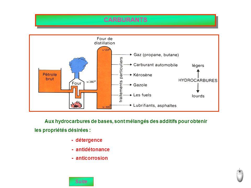 Suite CARBURANTS Aux hydrocarbures de bases, sont mélangés des additifs pour obtenir les propriétés désirées : - détergence - antidétonance - anticorrosion