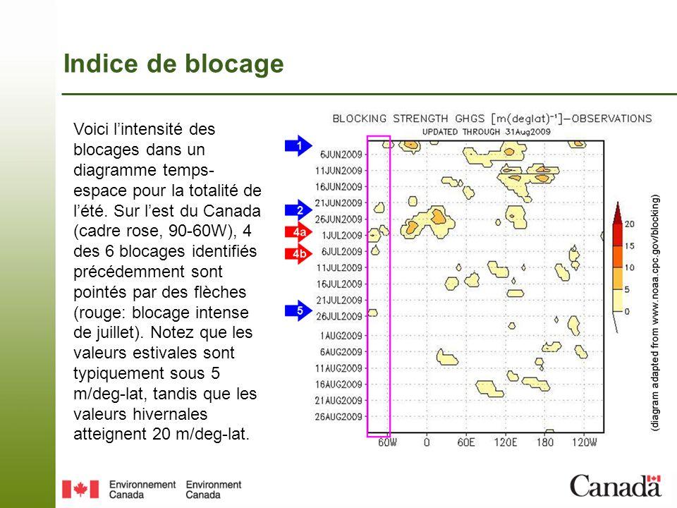 Indice de blocage Voici lintensité des blocages dans un diagramme temps- espace pour la totalité de lété.