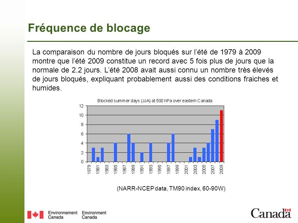 Fréquence de blocage La comparaison du nombre de jours bloqués sur lété de 1979 à 2009 montre que lété 2009 constitue un record avec 5 fois plus de jours que la normale de 2.2 jours.