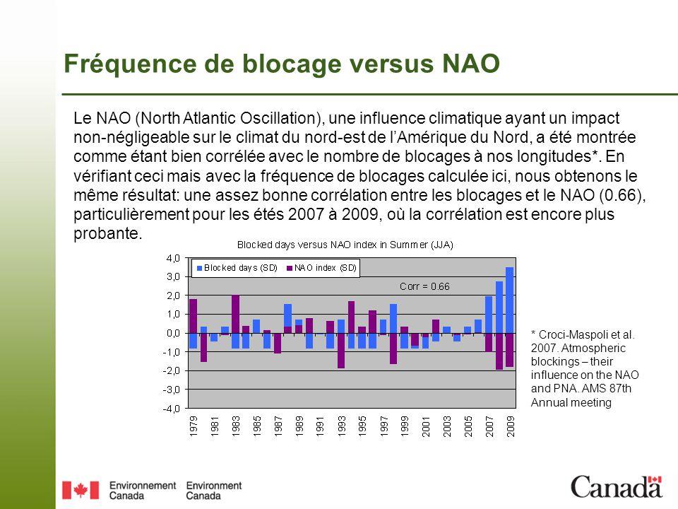 Fréquence de blocage versus NAO Le NAO (North Atlantic Oscillation), une influence climatique ayant un impact non-négligeable sur le climat du nord-est de lAmérique du Nord, a été montrée comme étant bien corrélée avec le nombre de blocages à nos longitudes*.