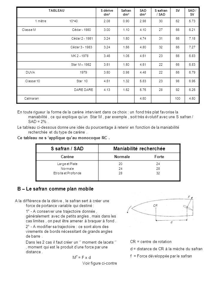 - La mèche en Inox de 4 mm de diamètre, en dural de 5 mm est amincie dans le bas.