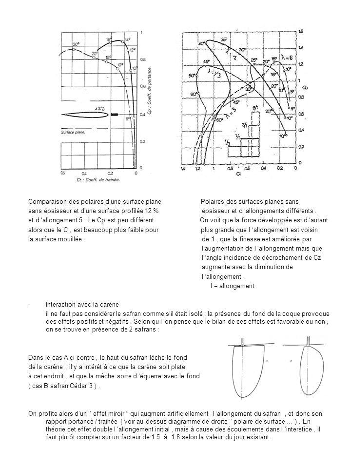 Comparaison des polaires dune surface plane Polaires des surfaces planes sans sans épaisseur et dune surface profilée 12 % épaisseur et d allongements différents.