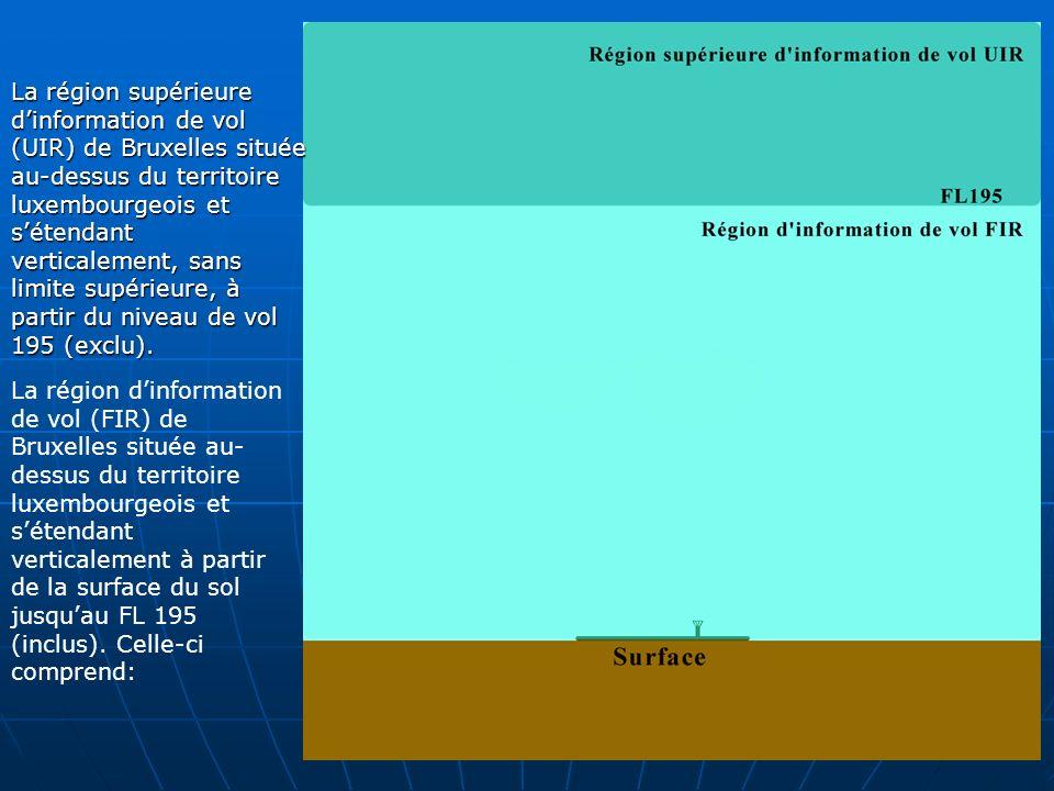 Lespace aérien luxembourgeois est une partie intégrante des régions dinformation de vol de Bruxelles, conformément au plan régional Europe de lOACI Service dinformation de Vol Service dalerte FIR Flight Information Region (Région dinformation de Vol) Espace aérien dans lequel les services de la circulation aériennes sont assurés.