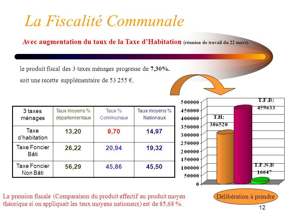 12 La Fiscalité Communale Avec augmentation du taux de la Taxe dHabitation (réunion de travail du 22 mars).