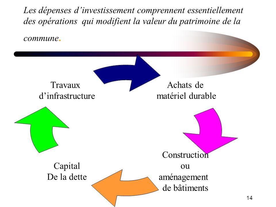 14 Les dépenses dinvestissement comprennent essentiellement des opérations qui modifient la valeur du patrimoine de la commune.