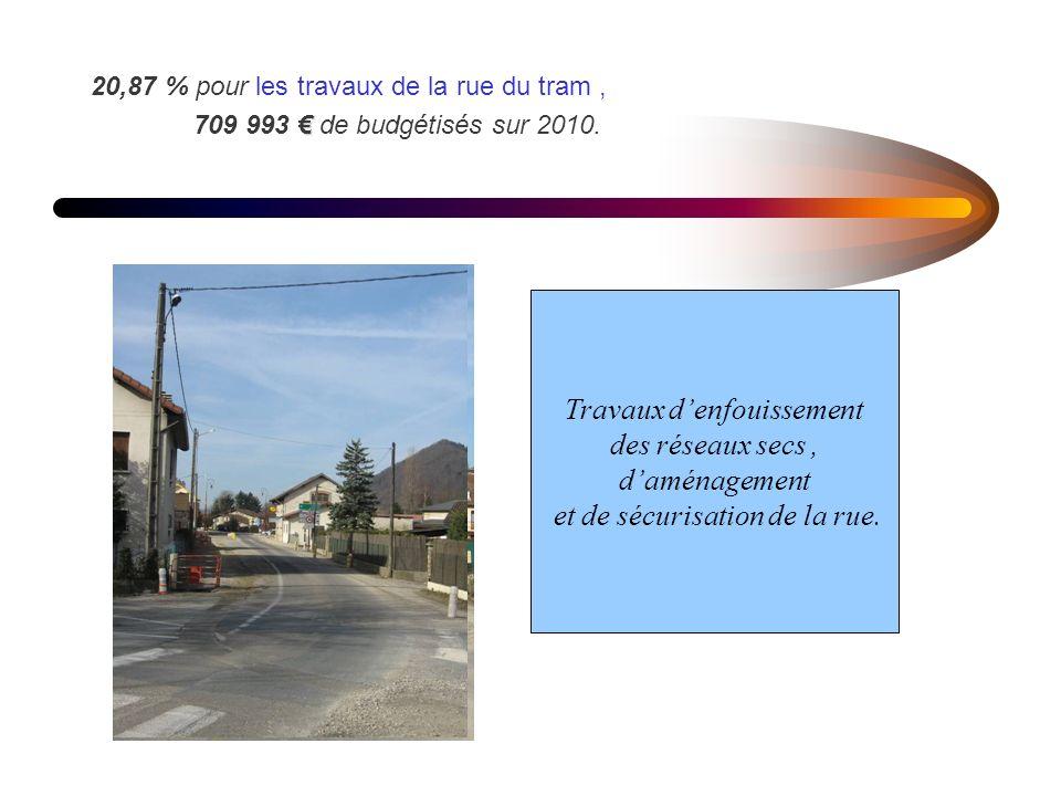 20,87 % pour les travaux de la rue du tram, 709 993 de budgétisés sur 2010.