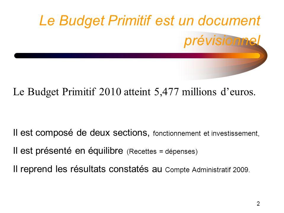 2 Le Budget Primitif est un document prévisionnel Le Budget Primitif 2010 atteint 5,477 millions deuros.