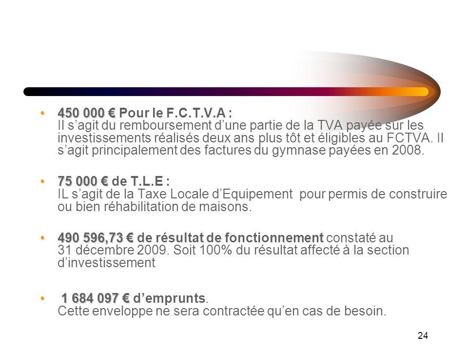 24 450 000450 000 Pour le F.C.T.V.A : Il sagit du remboursement dune partie de la TVA payée sur les investissements réalisés deux ans plus tôt et éligibles au FCTVA.