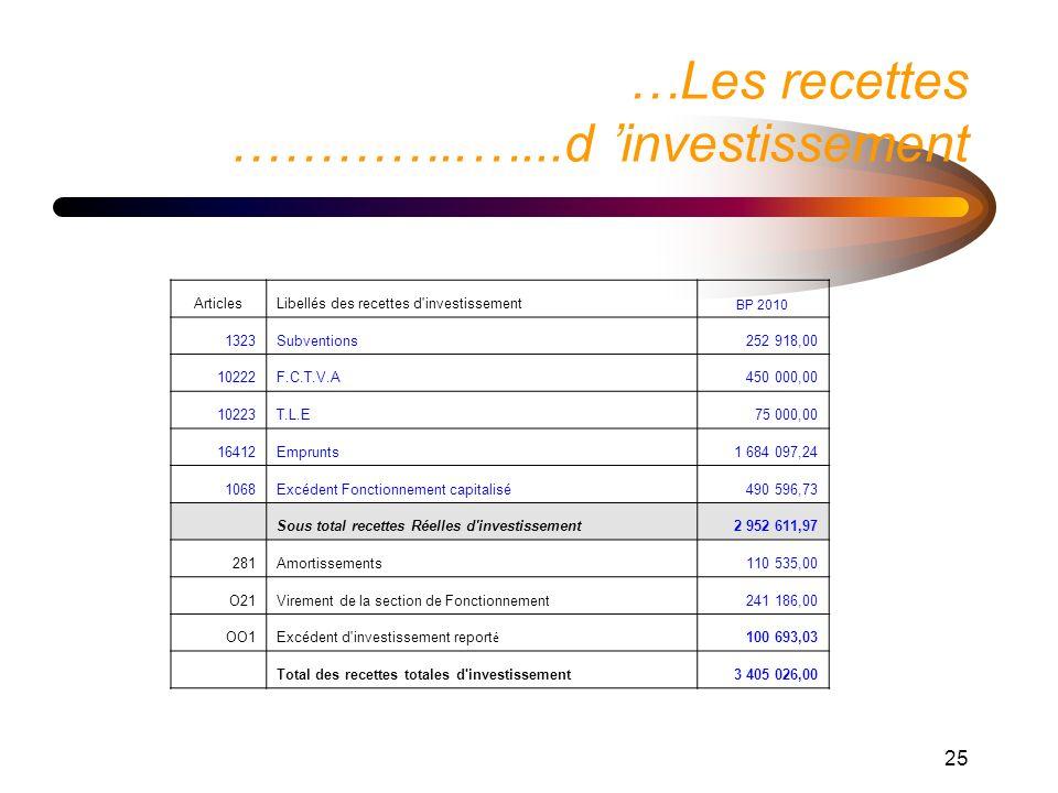 25 …Les recettes …………..…...d investissement Instructions : Il s agit de graphiques incorporés.