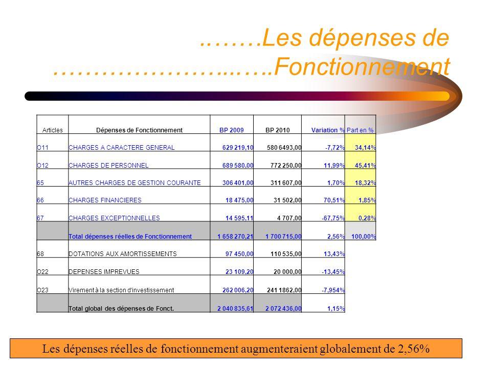 6..……Les dépenses de …………………...….Fonctionnement Instructions : Il s agit de graphiques incorporés.