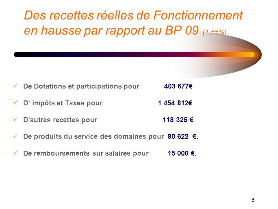 8 Des recettes réelles de Fonctionnement en hausse par rapport au BP 09 (1,55%) De Dotations et participations pour 403 677 D impôts et Taxes pour 1 454 812 Dautres recettes pour 118 325 De produits du service des domaines pour 80 622.
