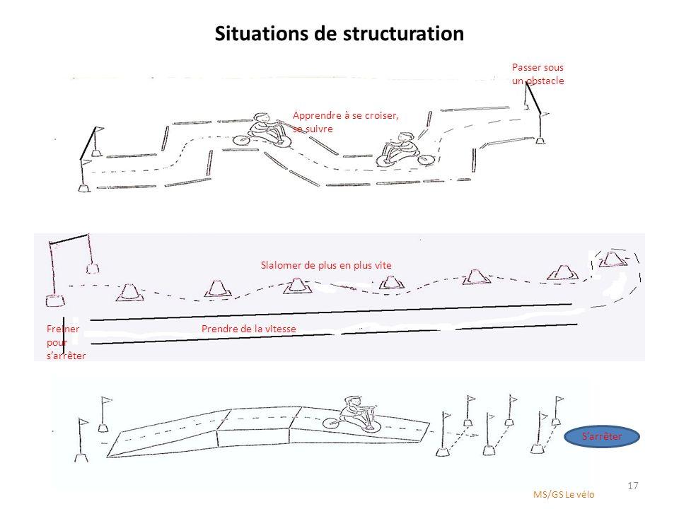 Situations de structuration 17 Prendre de la vitesseFreiner pour sarrêter Passer sous un obstacle Apprendre à se croiser, se suivre Slalomer de plus e