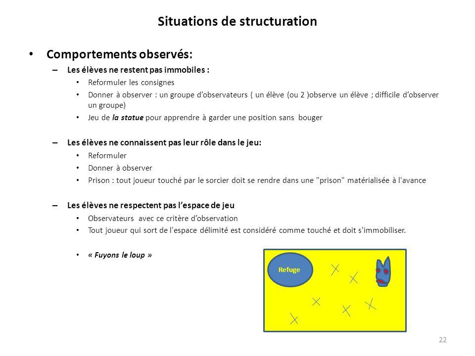 Situations de structuration Comportements observés: – Les élèves ne restent pas immobiles : Reformuler les consignes Donner à observer : un groupe dob