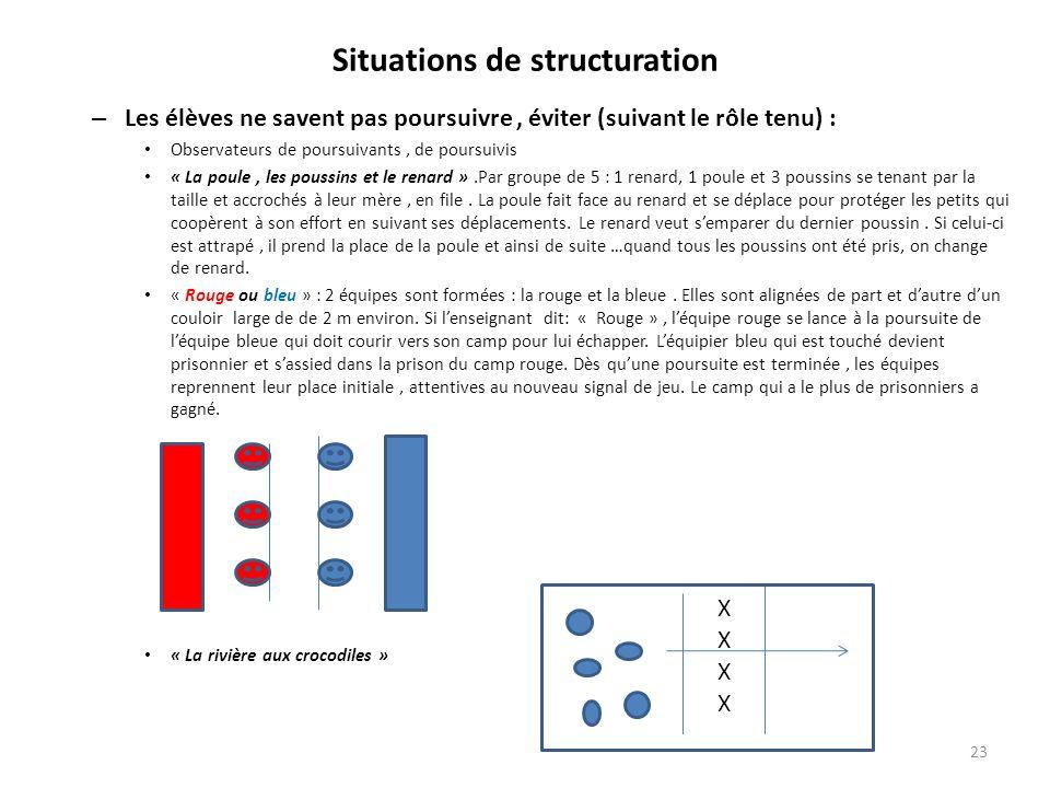 Situations de structuration – Les élèves ne savent pas poursuivre, éviter (suivant le rôle tenu) : Observateurs de poursuivants, de poursuivis « La po