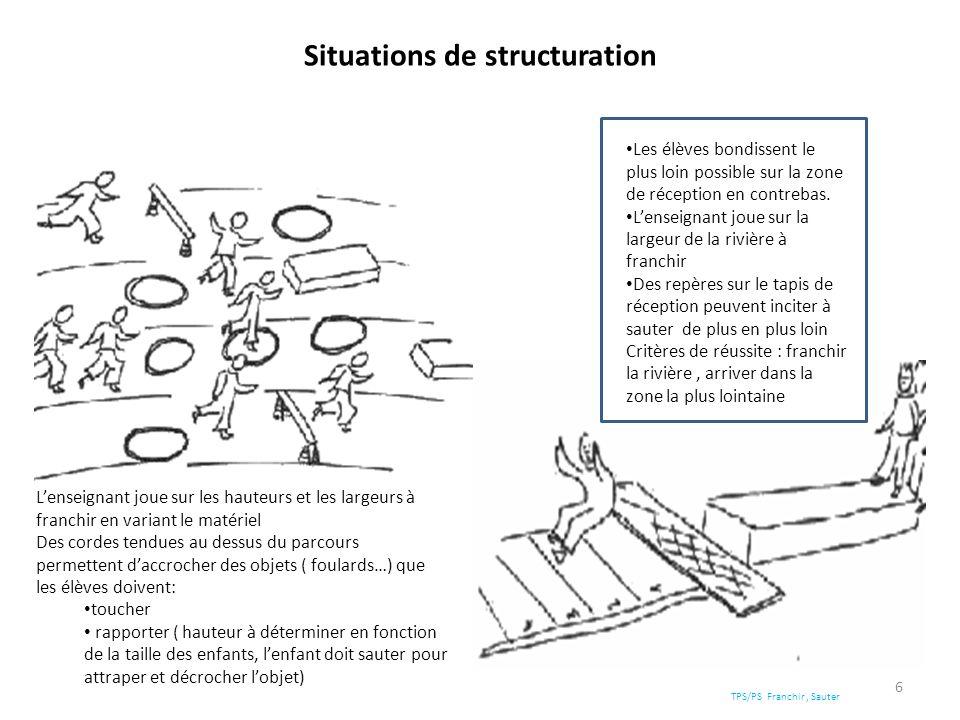Situations de structuration 6 Les élèves bondissent le plus loin possible sur la zone de réception en contrebas. Lenseignant joue sur la largeur de la