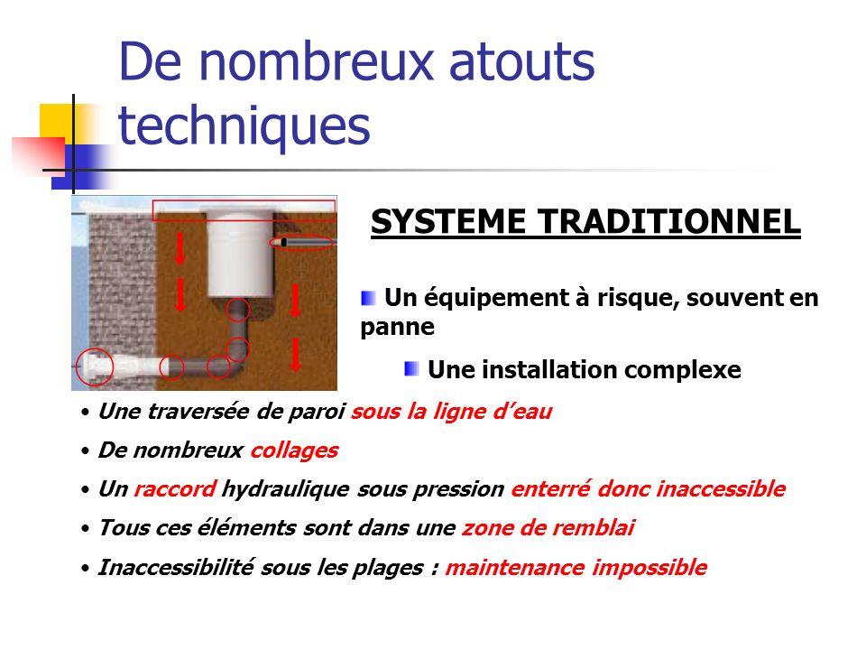 De nombreux atouts techniques SYSTEME TRADITIONNEL Un équipement à risque, souvent en panne Une installation complexe Une traversée de paroi sous la l