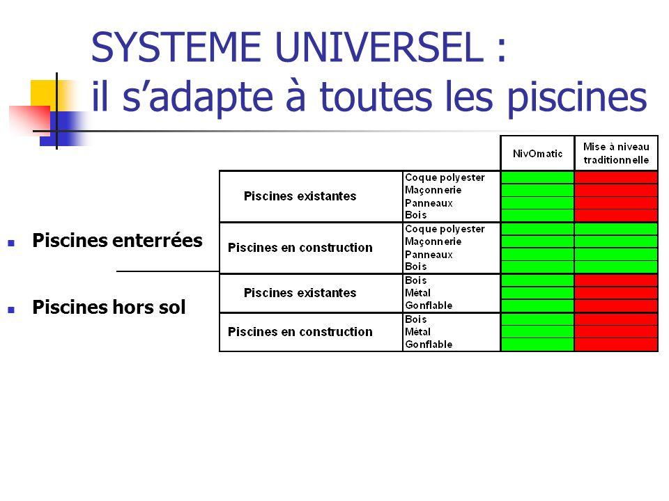 SYSTEME UNIVERSEL : il sadapte à toutes les piscines Piscines enterrées __________ Piscines hors sol Système traditionnel : un domaine dapplication très limité