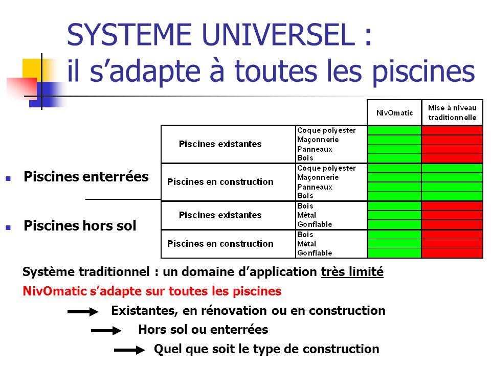 SYSTEME UNIVERSEL : il sadapte à toutes les piscines Piscines enterrées __________ Piscines hors sol Système traditionnel : un domaine dapplication tr