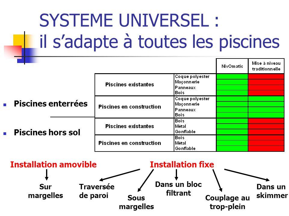 SYSTEME UNIVERSEL : il sadapte à toutes les piscines Piscines enterrées __________ Piscines hors sol Installation amovibleInstallation fixe Traversée