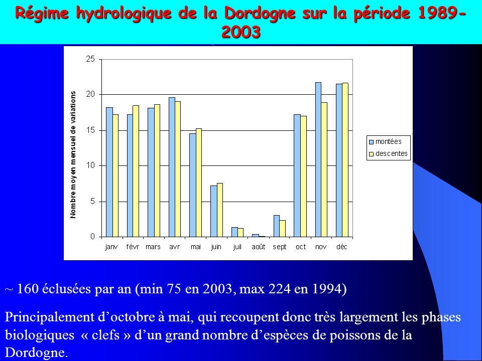 ~ 160 éclusées par an (min 75 en 2003, max 224 en 1994) Régime hydrologique de la Dordogne sur la période 1989- 2003 Principalement doctobre à mai, qui recoupent donc très largement les phases biologiques « clefs » dun grand nombre despèces de poissons de la Dordogne.